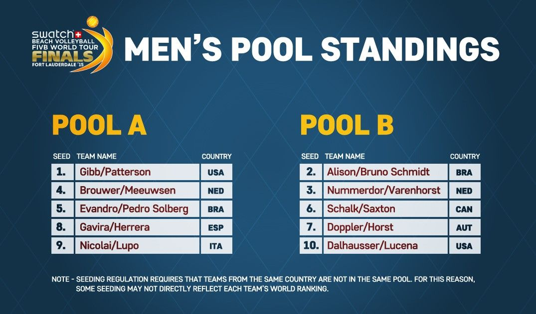 Men – Pool Standings