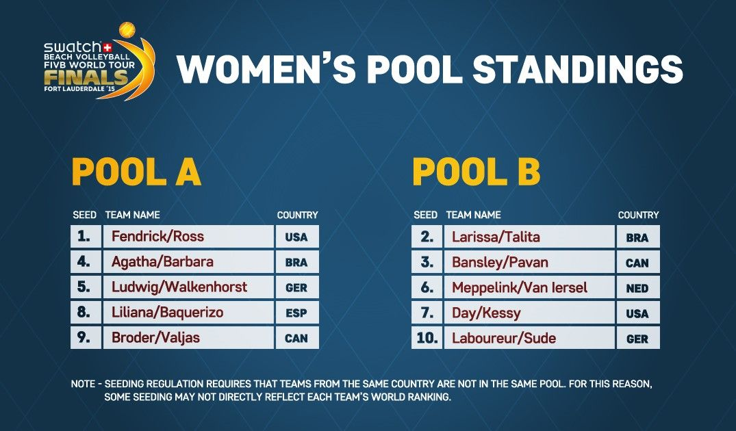 Women – Pool Standings